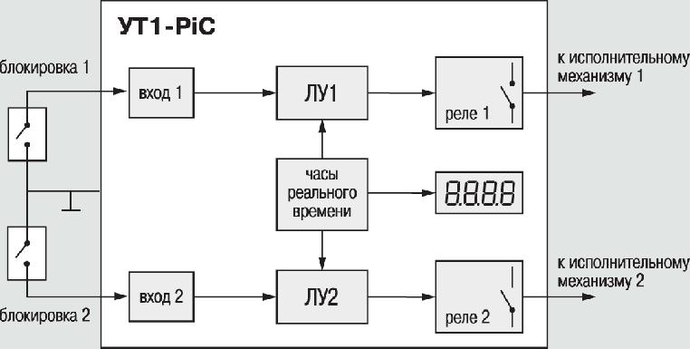 Функциональная схема УТ1-PiC